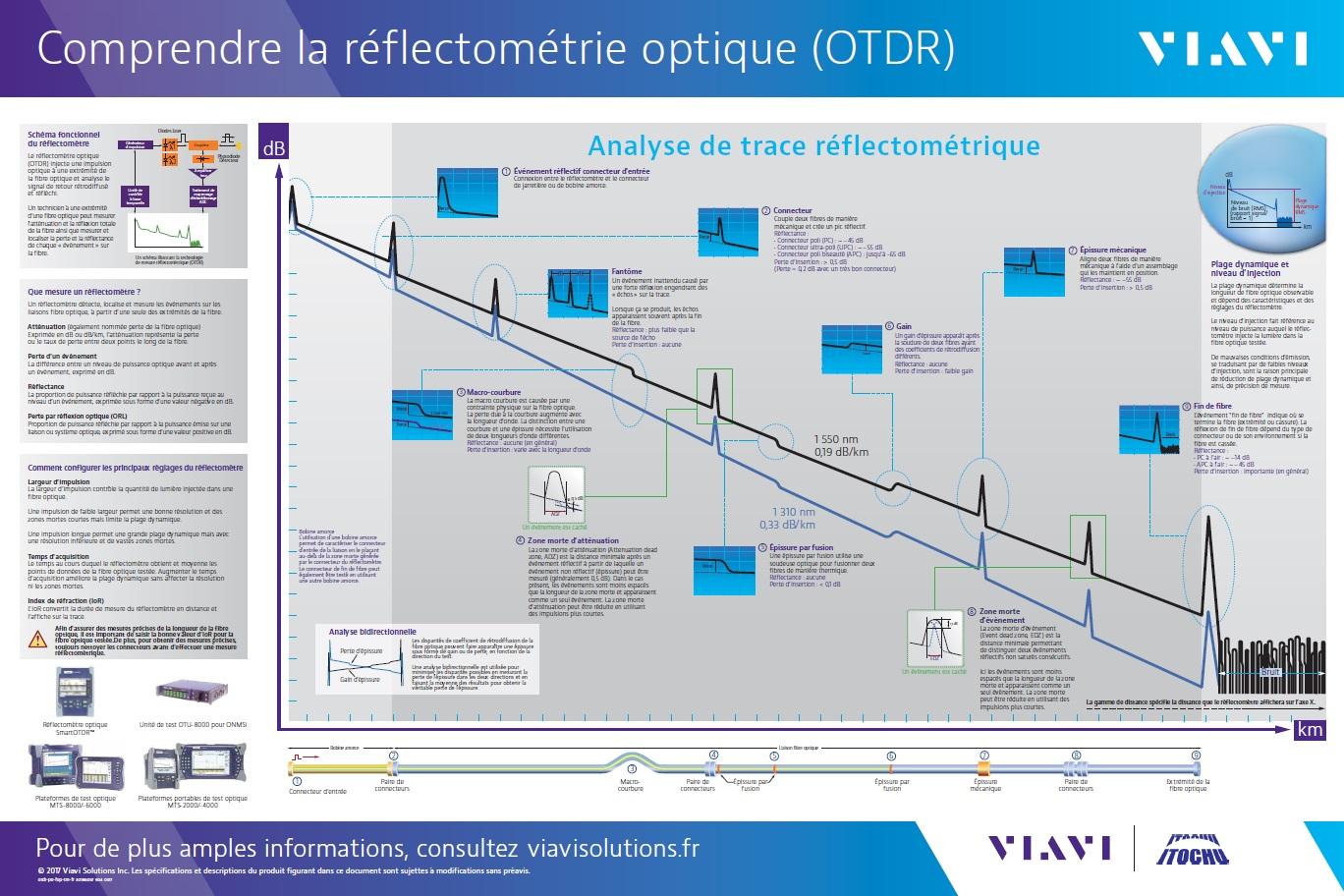 comprendre la reflectometrie